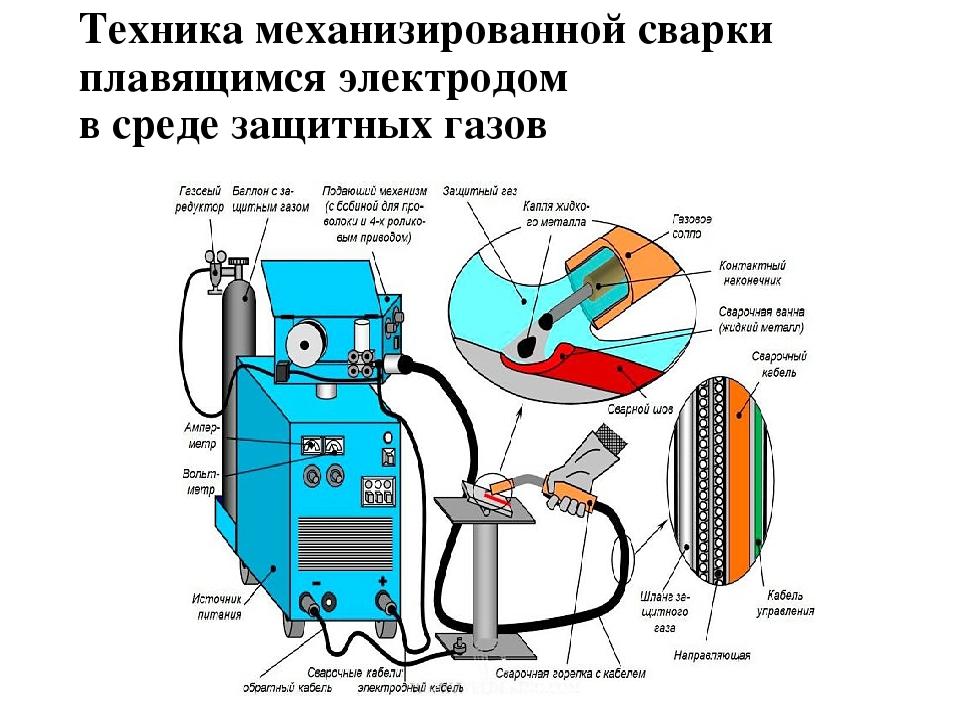 Автоматическая сварка в среде защитных газов больших толщин