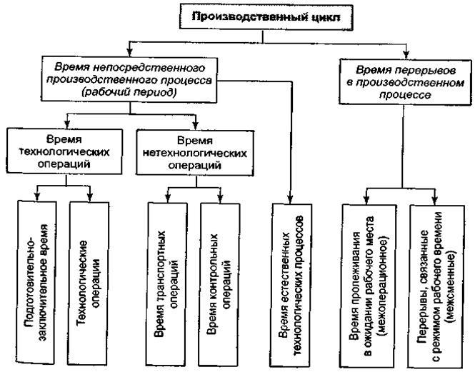 Производственный процесс и цикл производства продукции предприятия