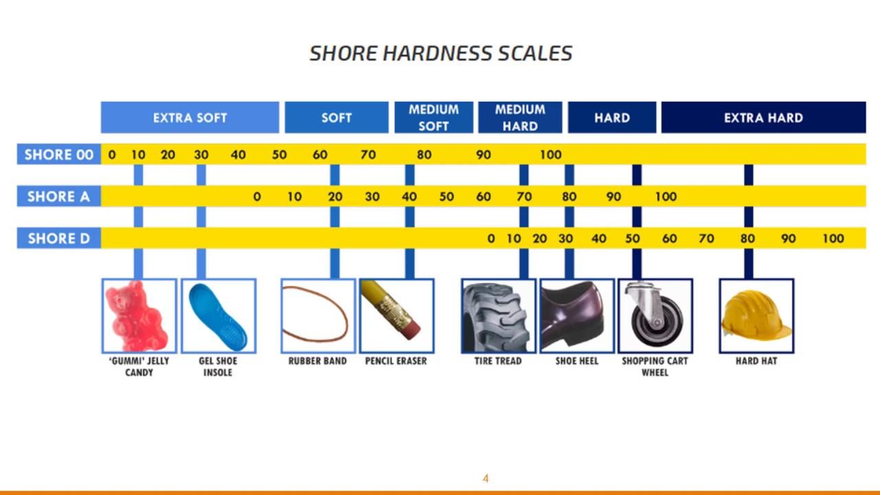 59928-15: твр-а, твр-ам, твр-d, твр-dм приборы для измерения твердости материалов по шору а и d (дюрометры) - производители и поставщики