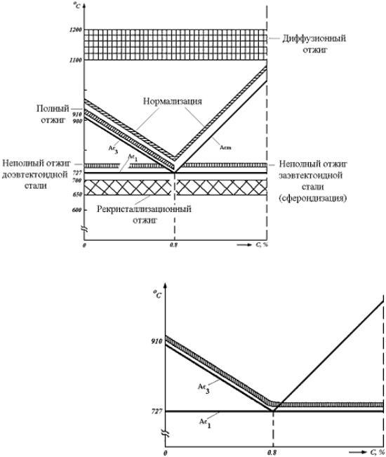 Характеристики, особенности термообработки и применение стали 40х