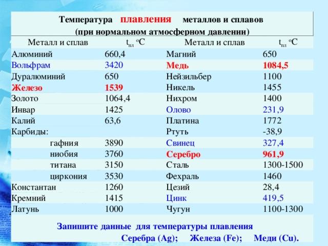 Температура плавления металлов: таблица в градусах
