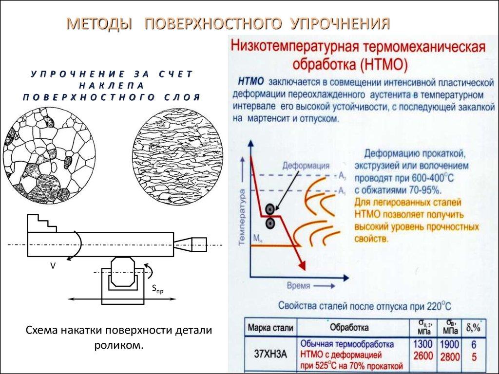 Способы упрочнения металла (наклеп и нагартовка)