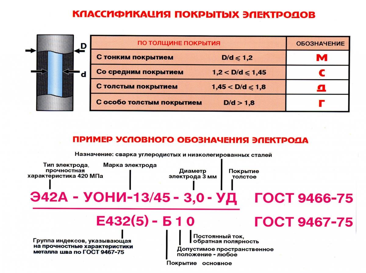 Электроды тип э46а -марки, расшифровка