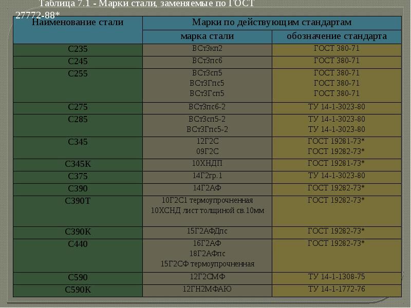 Марка стали с245: характеристики, аналоги, состав, расшифровка