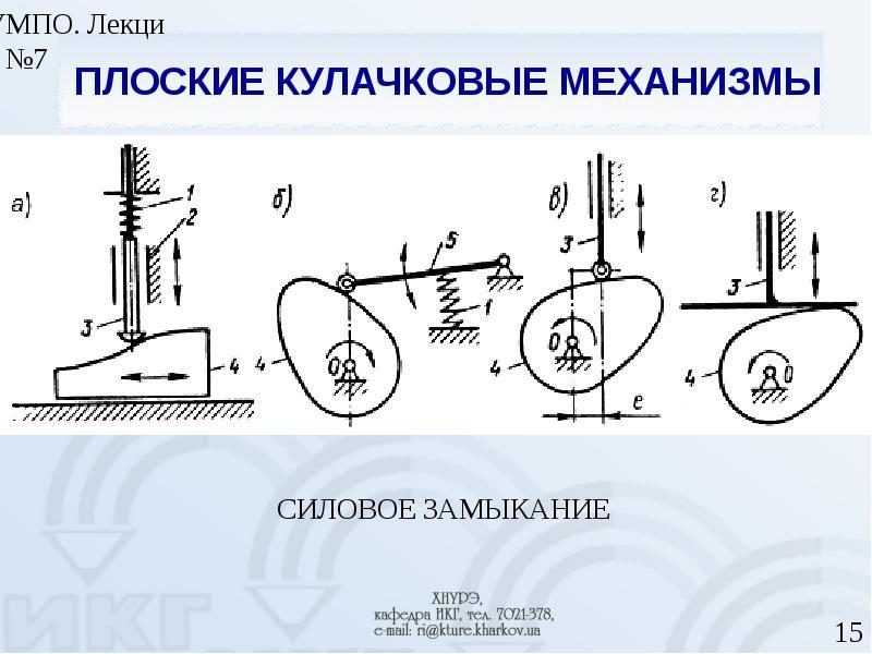 Обзор основных видов механизмов - кулачковые механизмы