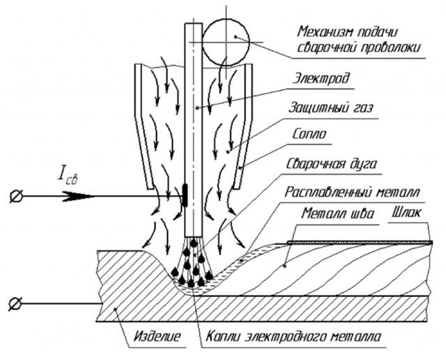 Введение в дуговую сварку в защитных газах (tig, mig/mag) | сварка и сварщик