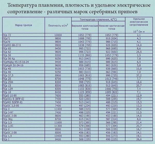 Температура плавления олова для пайки, припой пос-40 и пос-60, технические характеристики