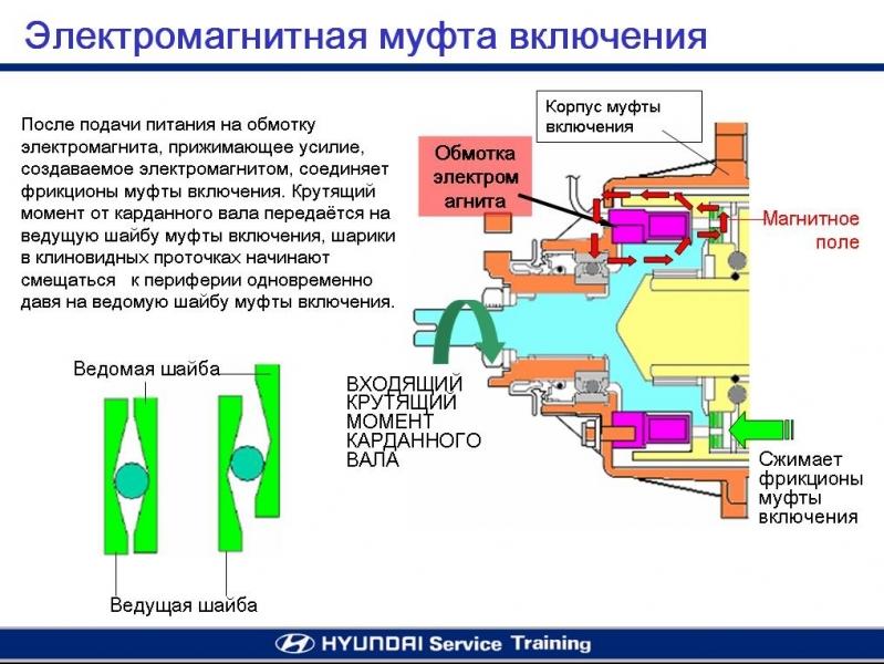 Что такое муфта электромагнитная? применение и ремонт