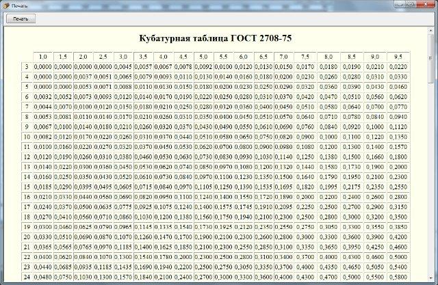 Кубатурник пиломатериала таблица 6 метров обрезной доски