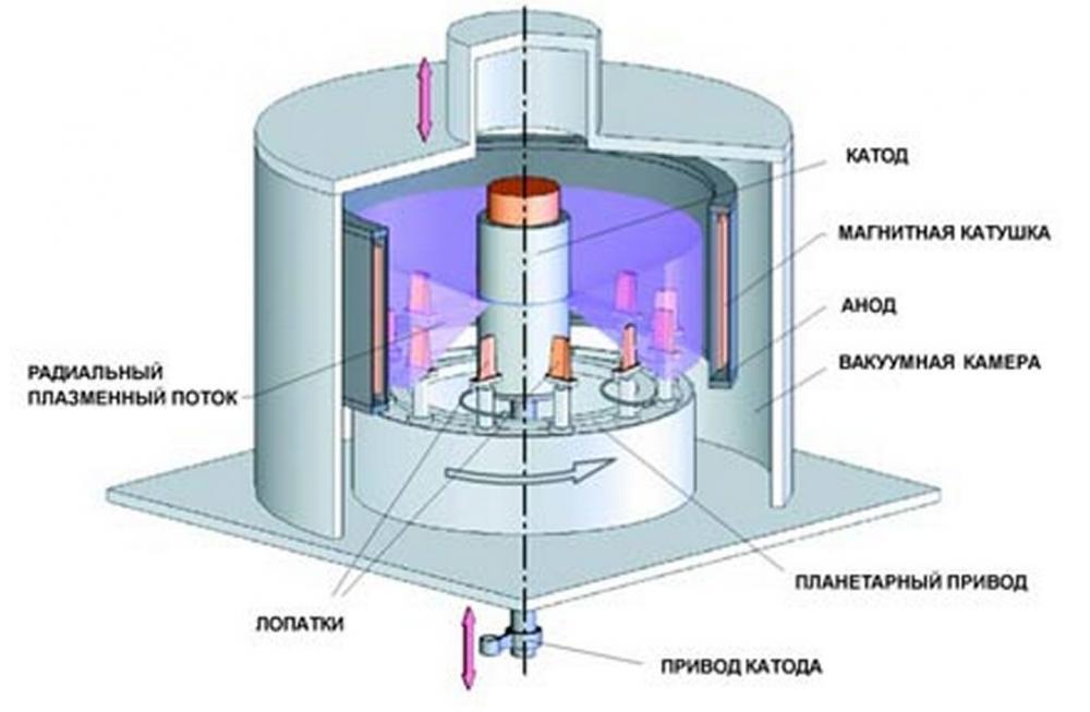 Плазменное напыление: описание технологии, назначение