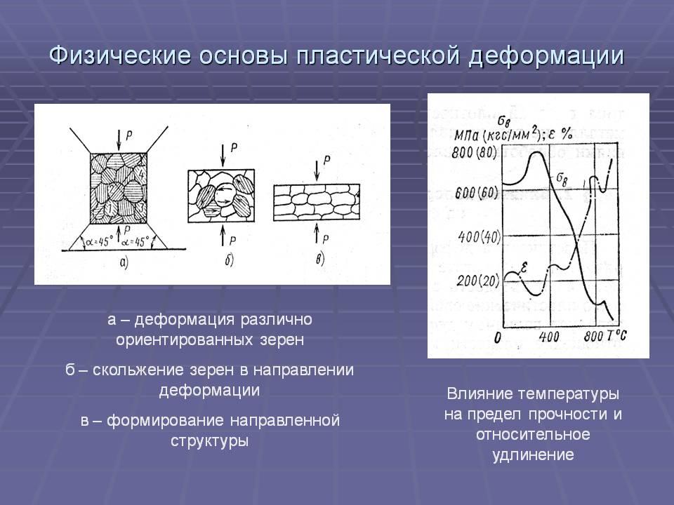 Физические основы пластической деформации