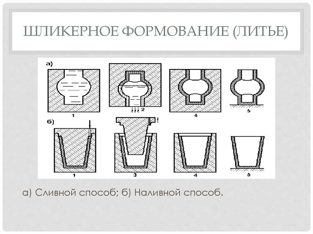 Глиняное литье. | страна мастеров