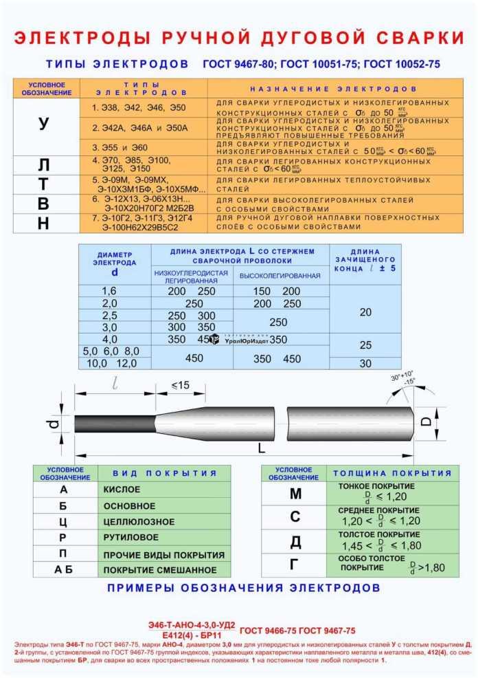 Классификация сварных соединений