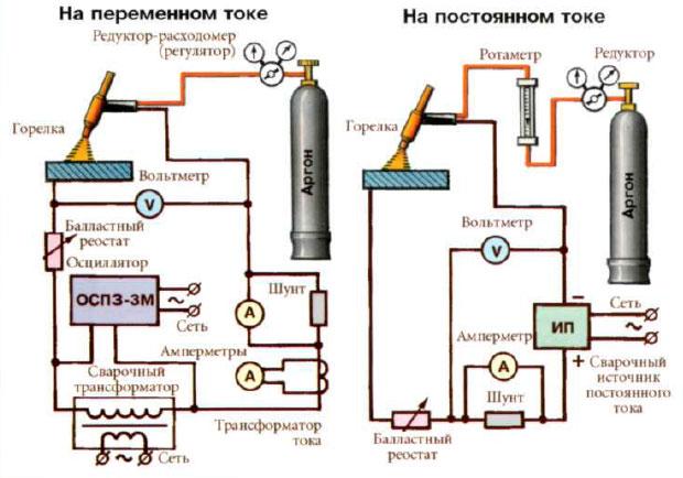 Tig сварка металла аргоном и углекислым газом: технология сварки