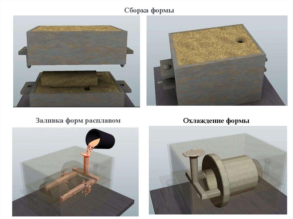 Литье в песчаные формы (пгс) в нижнем новгороде и области | каталог предприятий