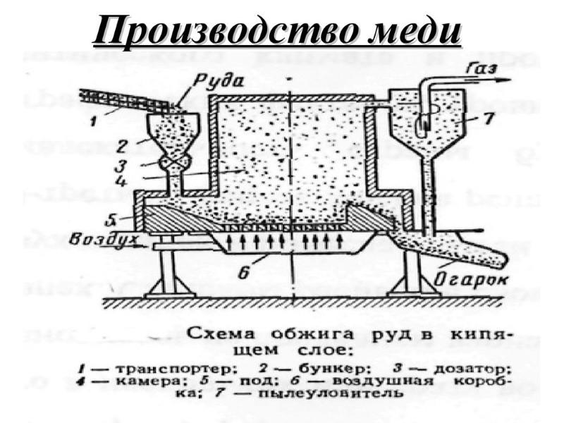 Производство цветных металлов и сплавов