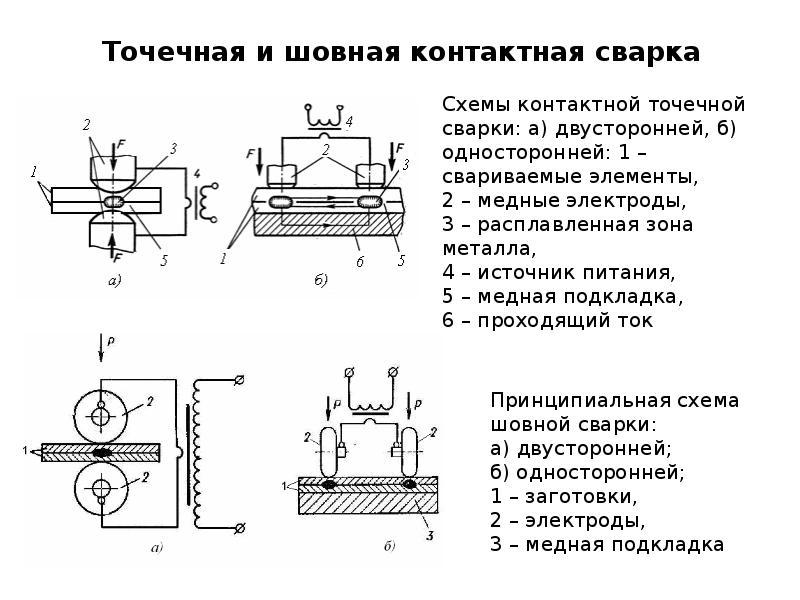 Контактная точечная сварка арматуры: режимы, оборудование, технология