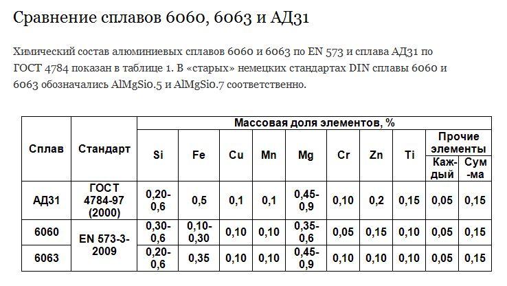 Термообработка алюминиевых сплавов: виды и режимы