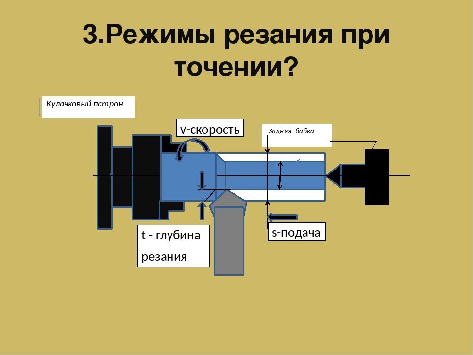 Расчет режимов резания при точении – вычисляем скорость и глубину + видео