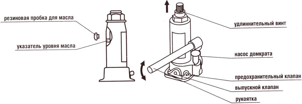 Принцип работы гидравлического домкрата - автомеханика