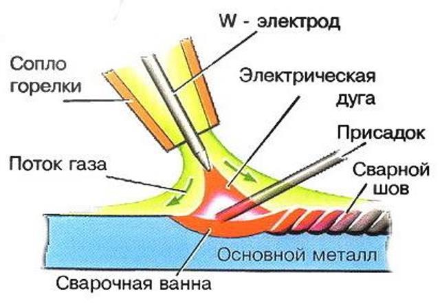 Сварка аргоном: материалы для работы и особенности методов сваривания