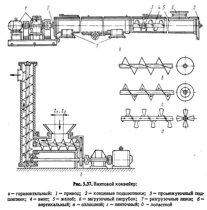 Привод конвейера: назначение и виды, конструктивные особенности