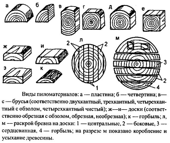 Перечень основных свойств древесины, их определения и виды