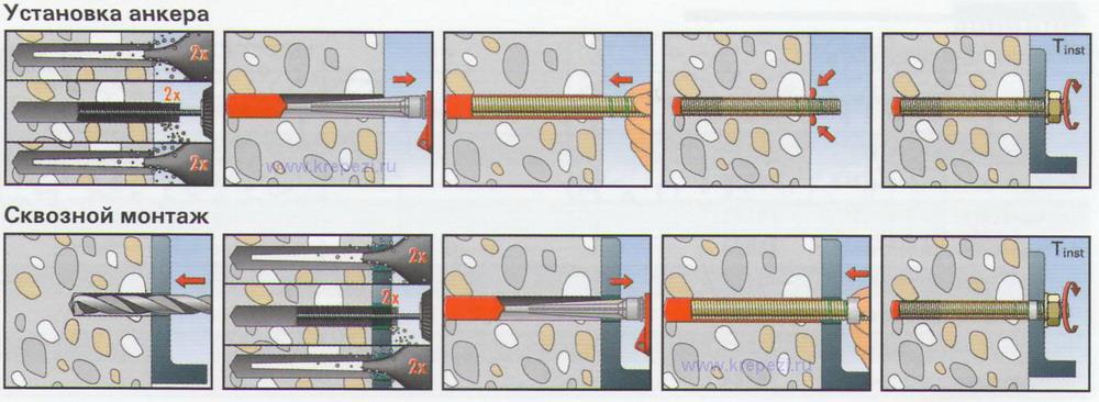 Рекомендации по подбору и монтажу фундаментных болтов