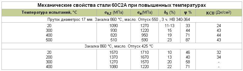 Сталь 65mn характеристики - металлы и металлообработка