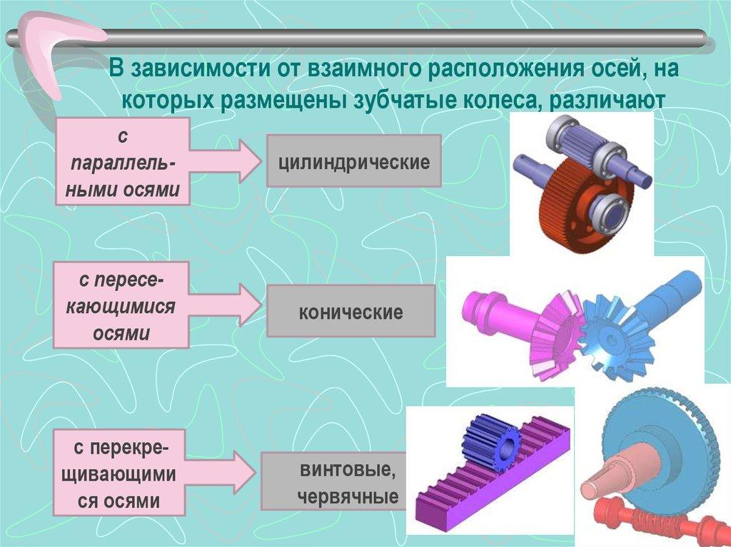 Зубчатые передачи. механизм и виды зубчатых передач