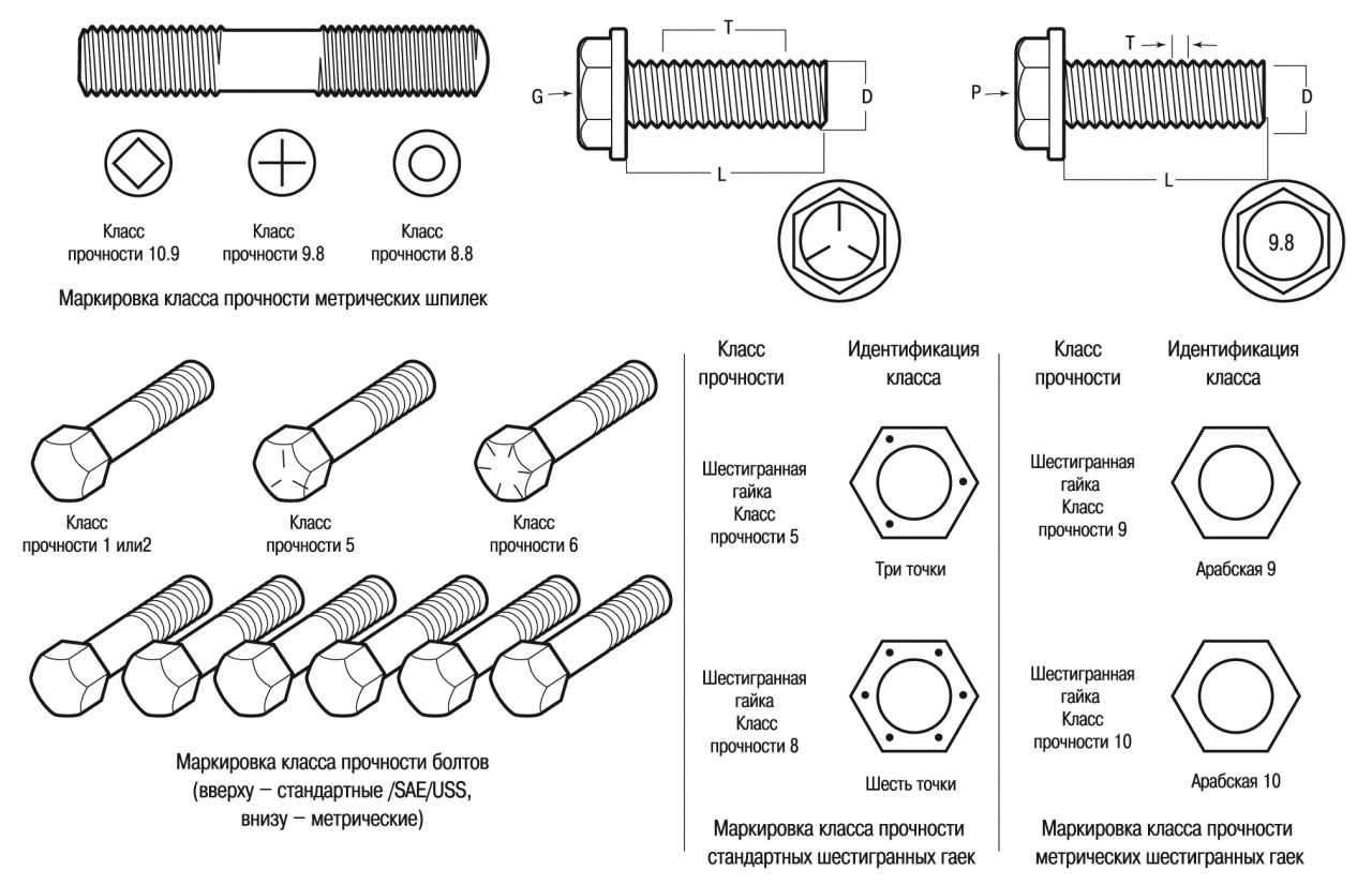 Условное обозначение крепежа: болтов, гаек, винтов, шпилек, шайб