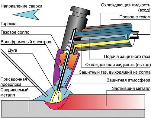 Преимущества и недостатки аргонной сварки, особенности метода, необходимое оборудование