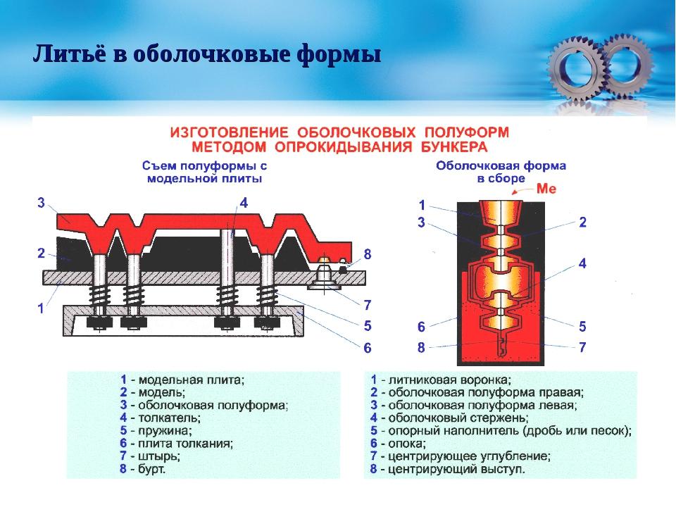 Литье меди: форма для литья, литье в домашних условиях
