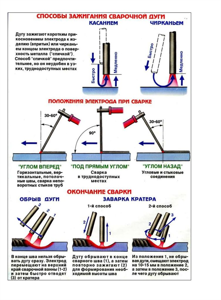 Почему при сварке залипает электрод | строительный вестник