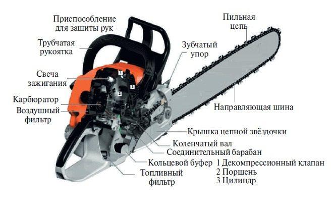 Бензопила sthil ms 180 цепь: типы, заточка, натяжение.... | все о бензопилах | все о бензопилах