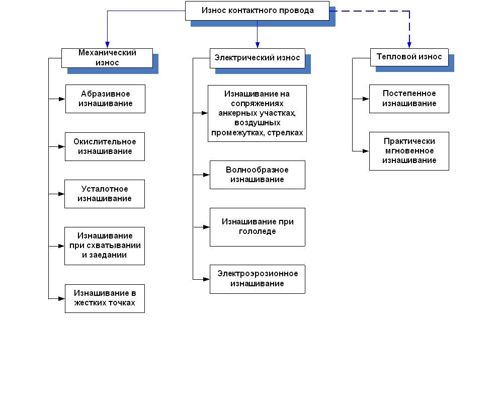 Износ основных средств: виды, особенности расчета, использование в управлении
