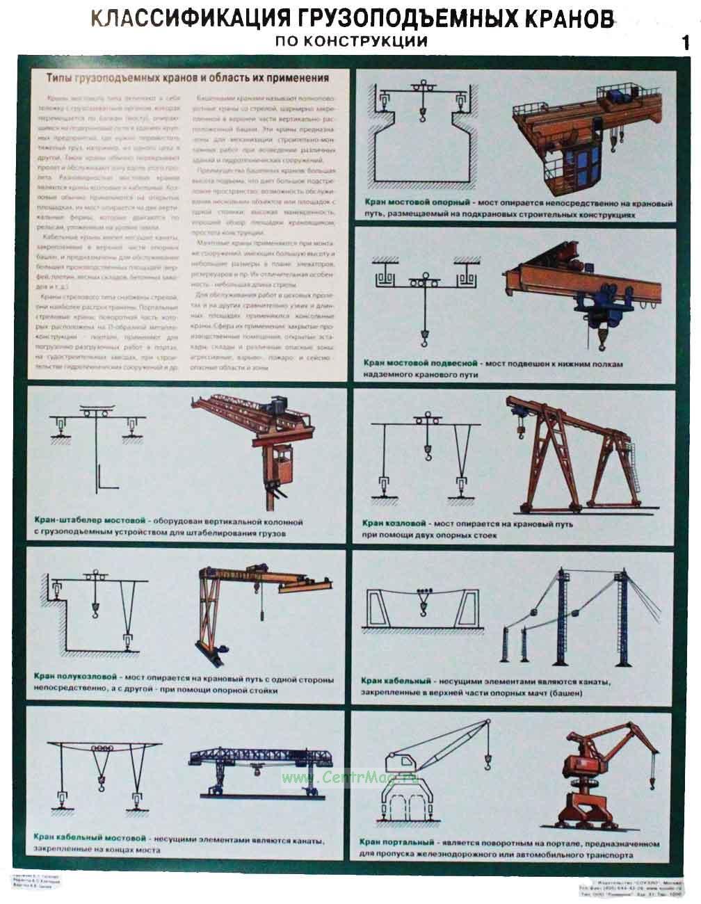 Грузоподъемные машины и механизмы, основные параметры