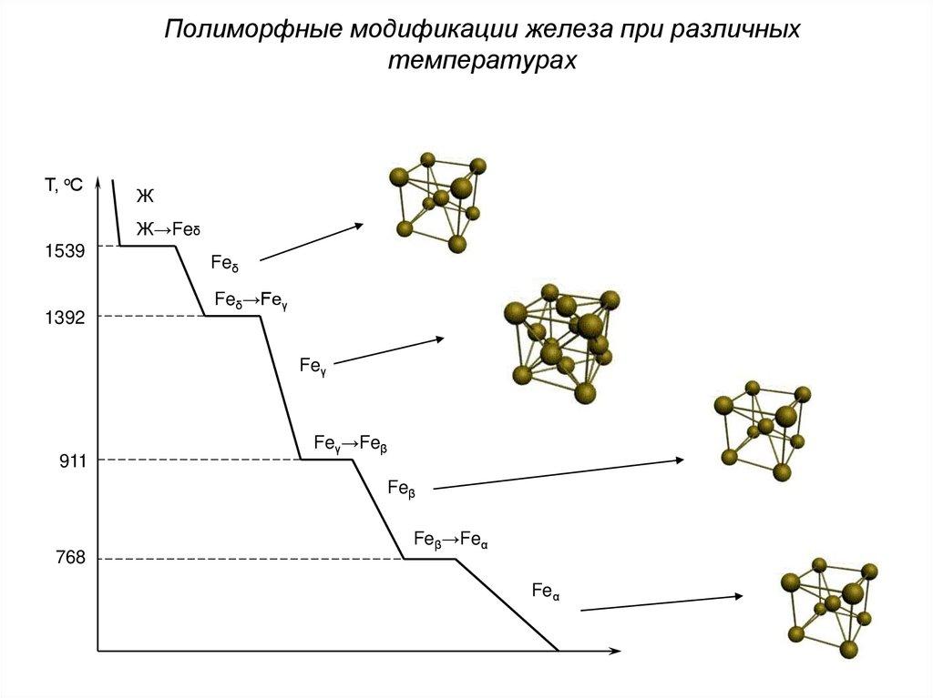 Диаграмма состояния «железо: углерод»