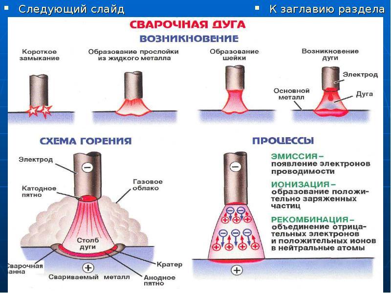 Температура и другие важные характеристики сварочной дуги