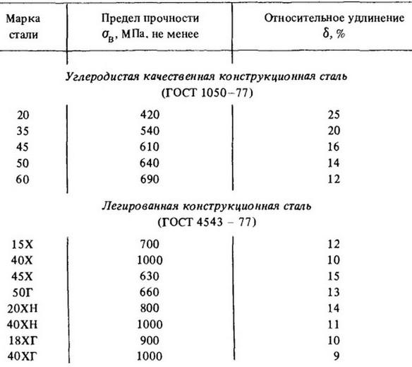 Гост 27034-86: сплавы твердые спеченные. метод определения предела прочности и предела текучести при сжатии