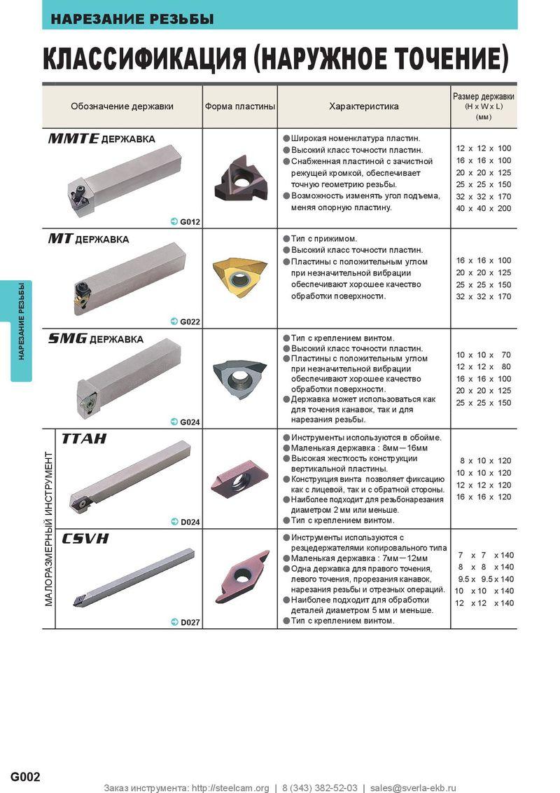 Разновидности и назначение токарных резцов