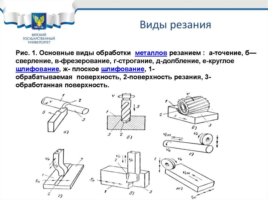Механическая обработка металла: виды и технология