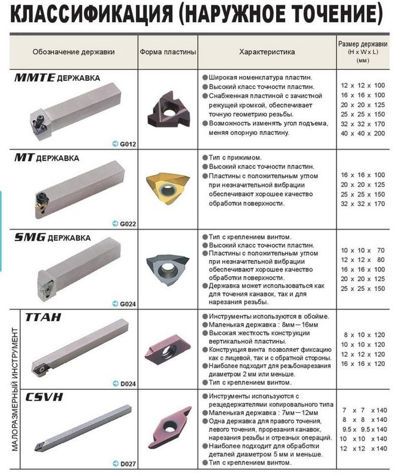 Резец расточной токарный: гост, классификация, маркировка - токарь
