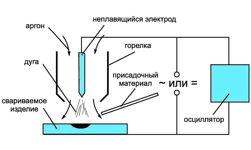 Аргонодуговая сварка неплавящимся электродом