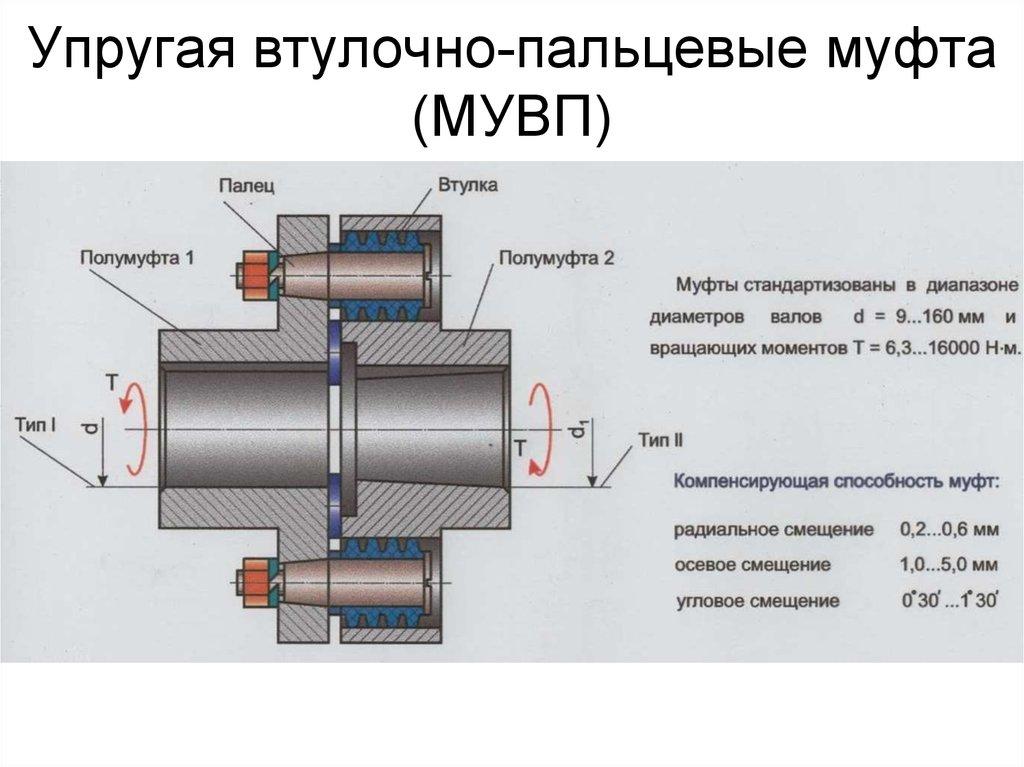 Муфта упругая втулочно-пальцевая — википедия