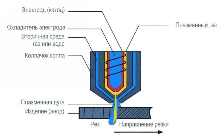 Источники плазменной резки