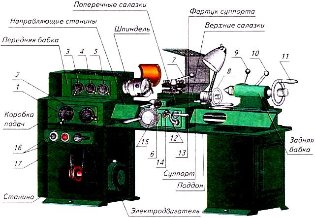 Токарный станок тв-2 (твш-2): технические характеристики, самоделки на нем
