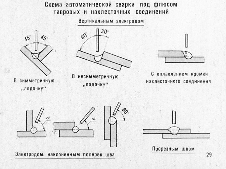 Сварка под флюсом: присадочные материалы и флюсы | сварка и сварщик
