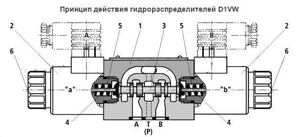 Принцип работы гидравлического распределителя - спецтехника от а до я.