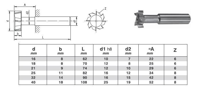 Описание и назначение 30 типов и видов фрез по дереву для ручных фрезеров
